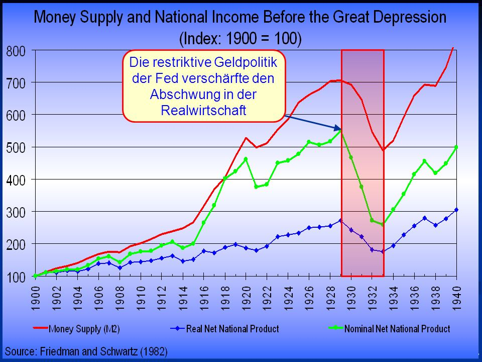 Die restriktive Geldpolitik der Fed verschärfte den Abschwung in der Realwirtschaft