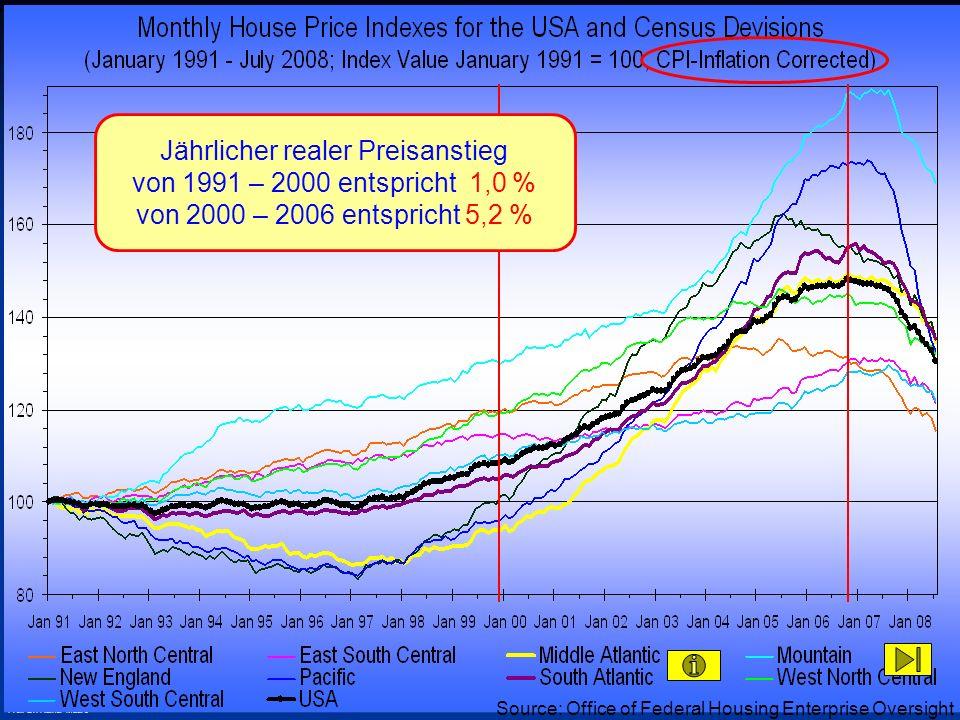 Jährlicher realer Preisanstieg von 1991 – 2000 entspricht 1,0 % von 2000 – 2006 entspricht 5,2 %