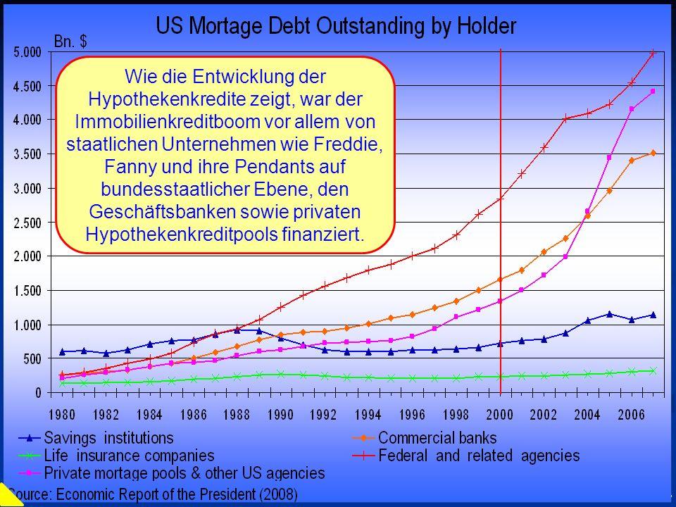 Wie die Entwicklung der Hypothekenkredite zeigt, war der Immobilienkreditboom vor allem von staatlichen Unternehmen wie Freddie, Fanny und ihre Pendants auf bundesstaatlicher Ebene, den Geschäftsbanken sowie privaten Hypothekenkreditpools finanziert.