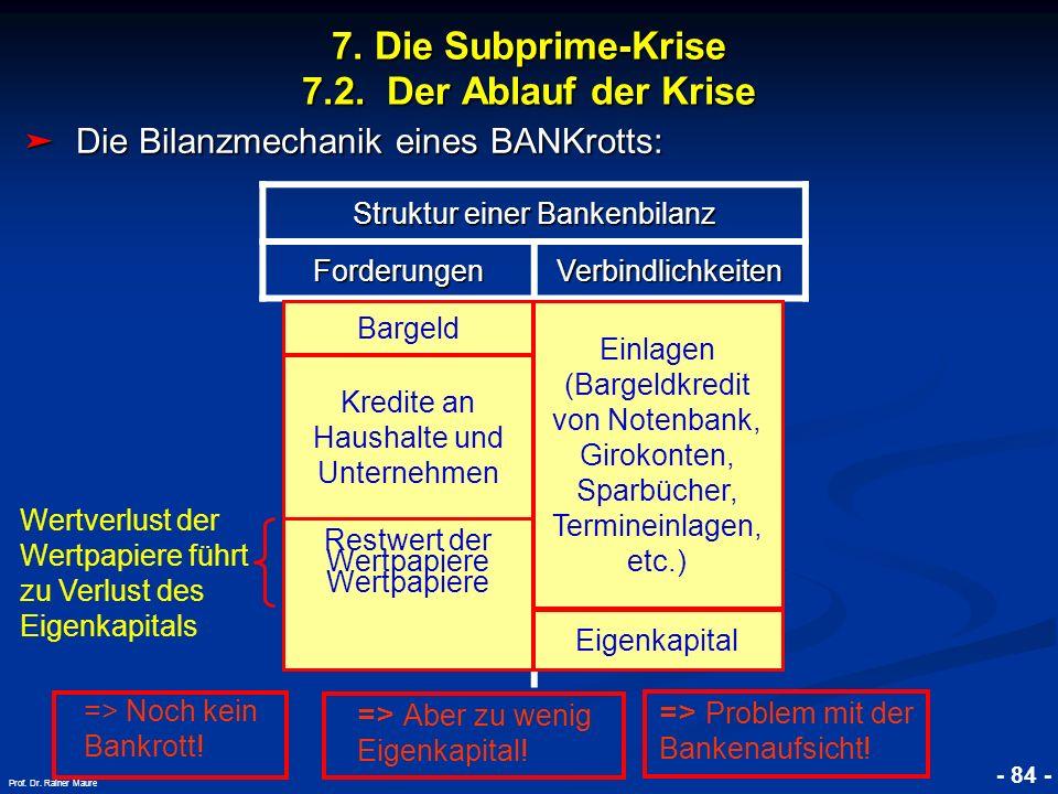 7. Die Subprime-Krise 7.2. Der Ablauf der Krise
