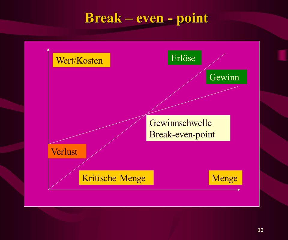Break – even - point Erlöse Wert/Kosten Gewinn