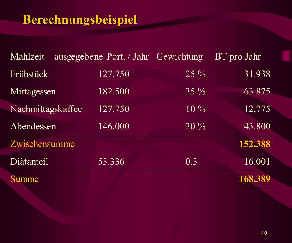 Berechnungsbeispiel Mahlzeit ausgegebene Port. / Jahr Gewichtung BT pro Jahr. Frühstück 127.750 25 % 31.938.