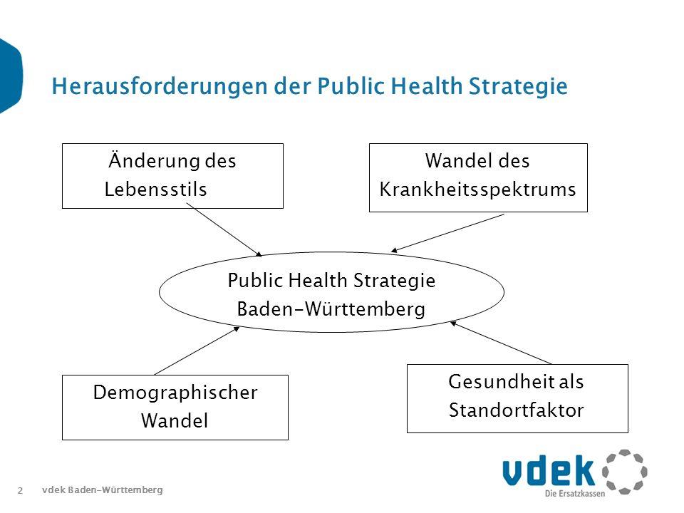 Herausforderungen der Public Health Strategie