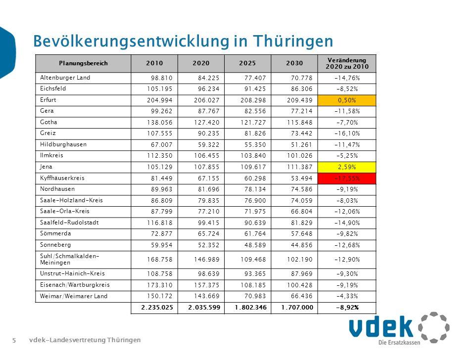 Bevölkerungsentwicklung in Thüringen