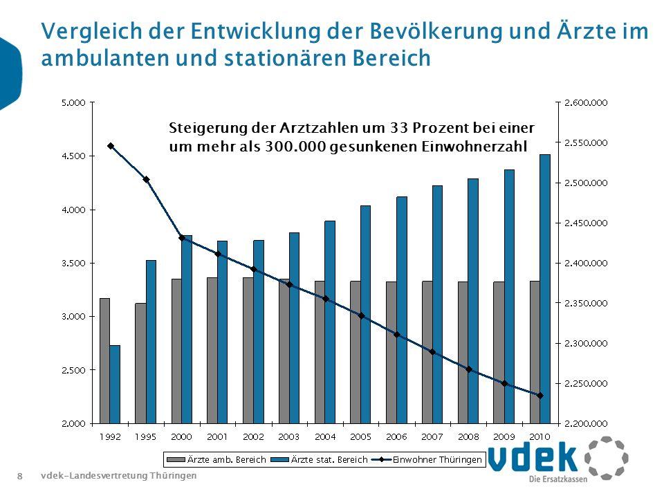 Vergleich der Entwicklung der Bevölkerung und Ärzte im ambulanten und stationären Bereich