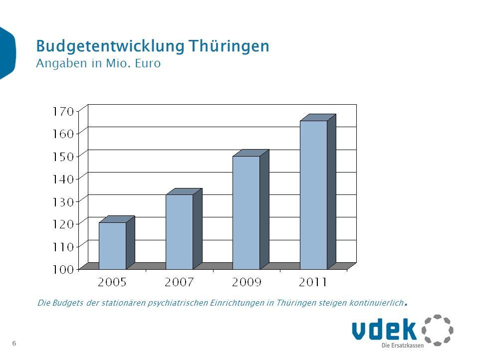 Budgetentwicklung Thüringen Angaben in Mio. Euro