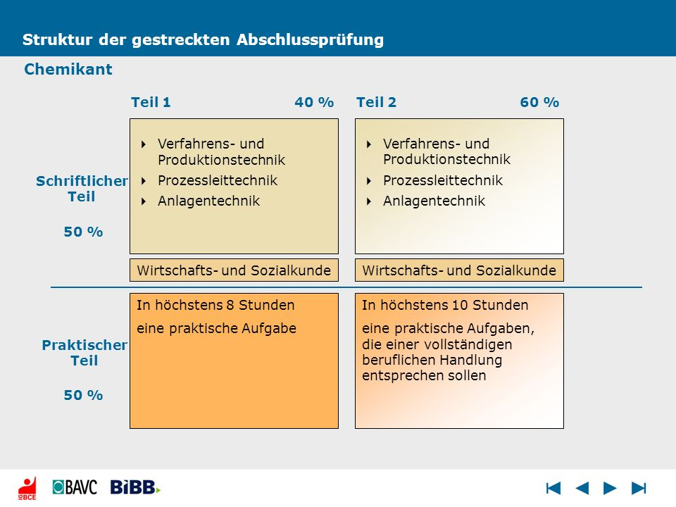 Struktur der gestreckten Abschlussprüfung