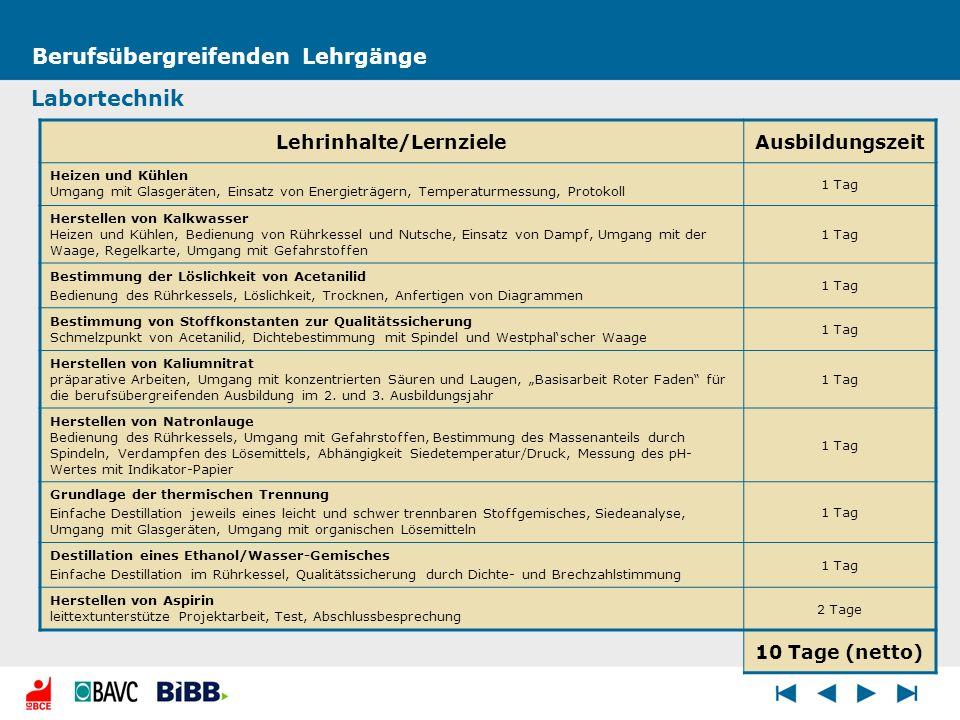Lehrinhalte/Lernziele