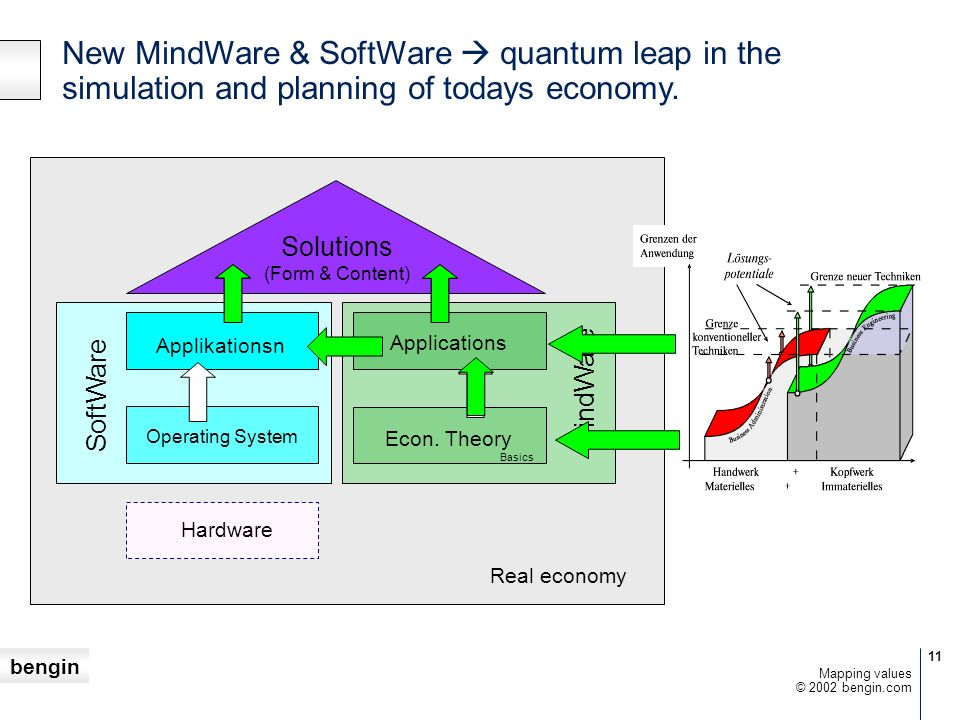 New MindWare & SoftWare  quantum leap in the simulation and planning of todays economy.