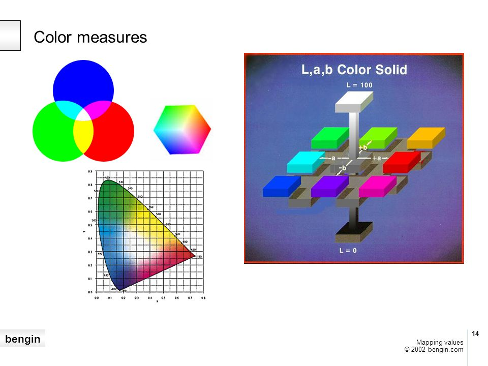 Color measures Mapping values © 2002 bengin.com