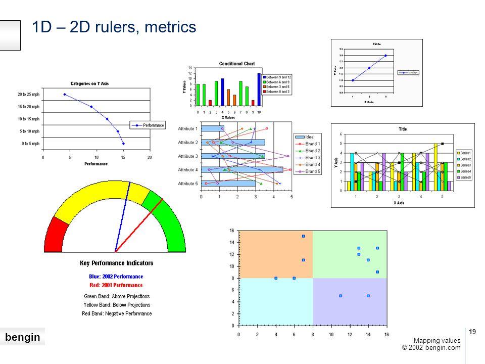 1D – 2D rulers, metrics Mapping values © 2002 bengin.com