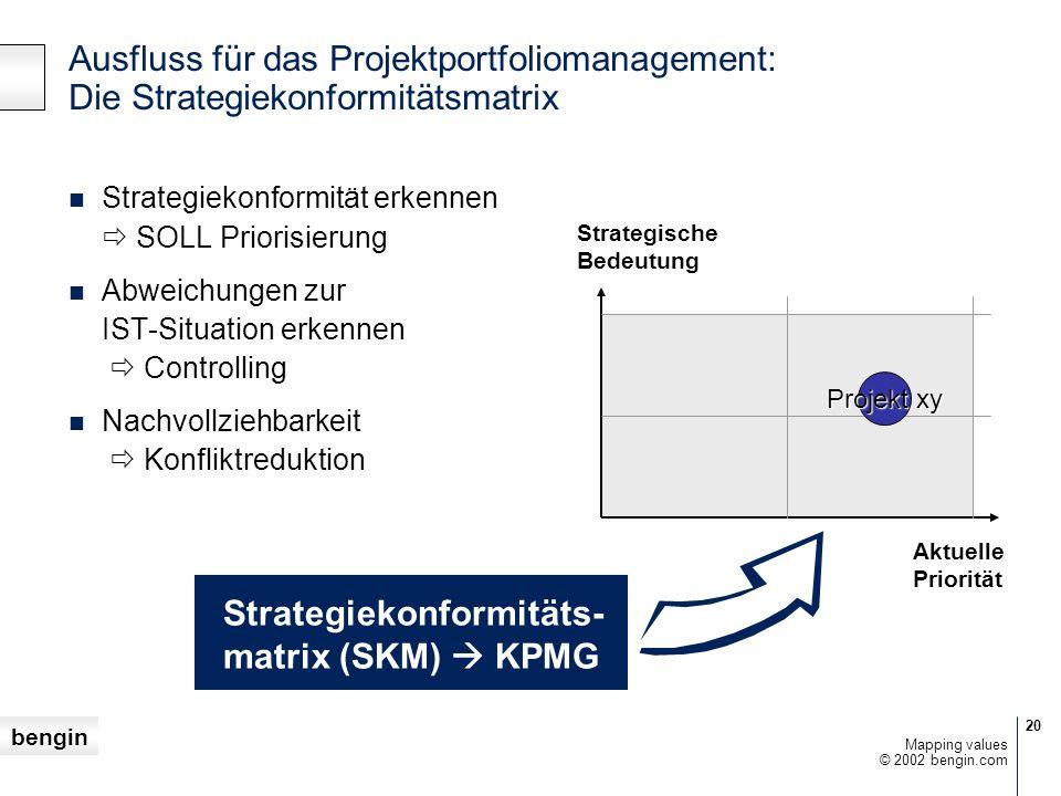 Strategiekonformitäts- matrix (SKM)  KPMG