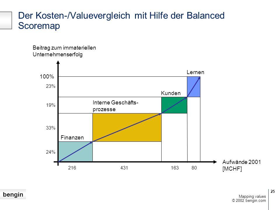 Der Kosten-/Valuevergleich mit Hilfe der Balanced Scoremap