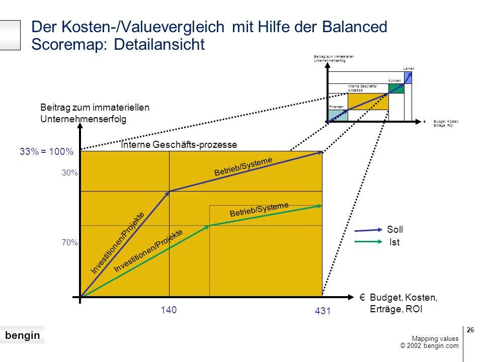 Der Kosten-/Valuevergleich mit Hilfe der Balanced Scoremap: Detailansicht