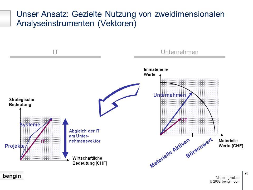 Unser Ansatz: Gezielte Nutzung von zweidimensionalen Analyseinstrumenten (Vektoren)