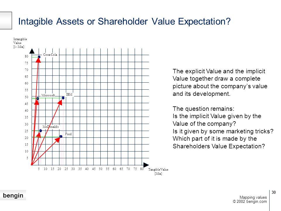 Intagible Assets or Shareholder Value Expectation