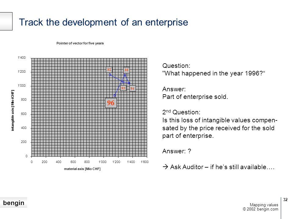 Track the development of an enterprise