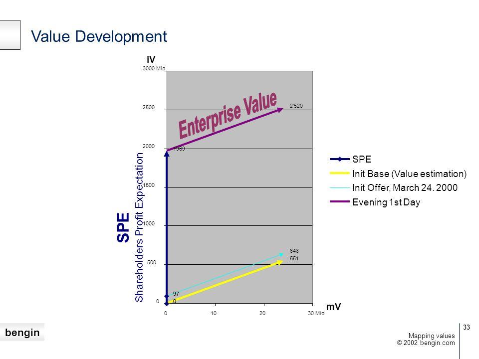 SPE Shareholders Profit Expectation