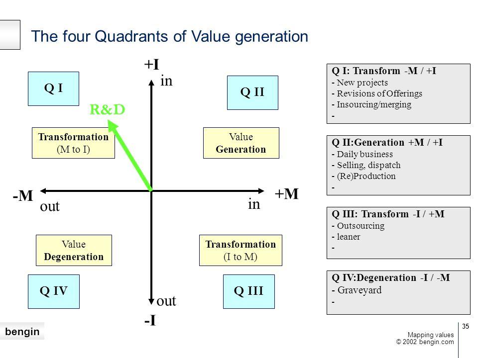 The four Quadrants of Value generation