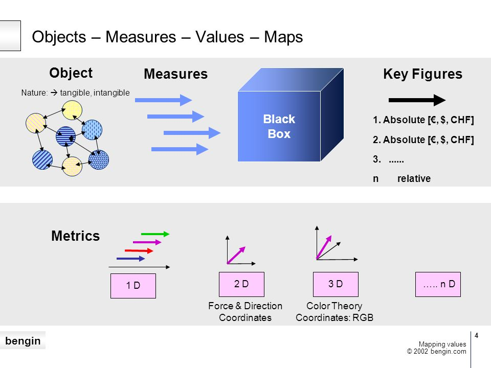 Objects – Measures – Values – Maps