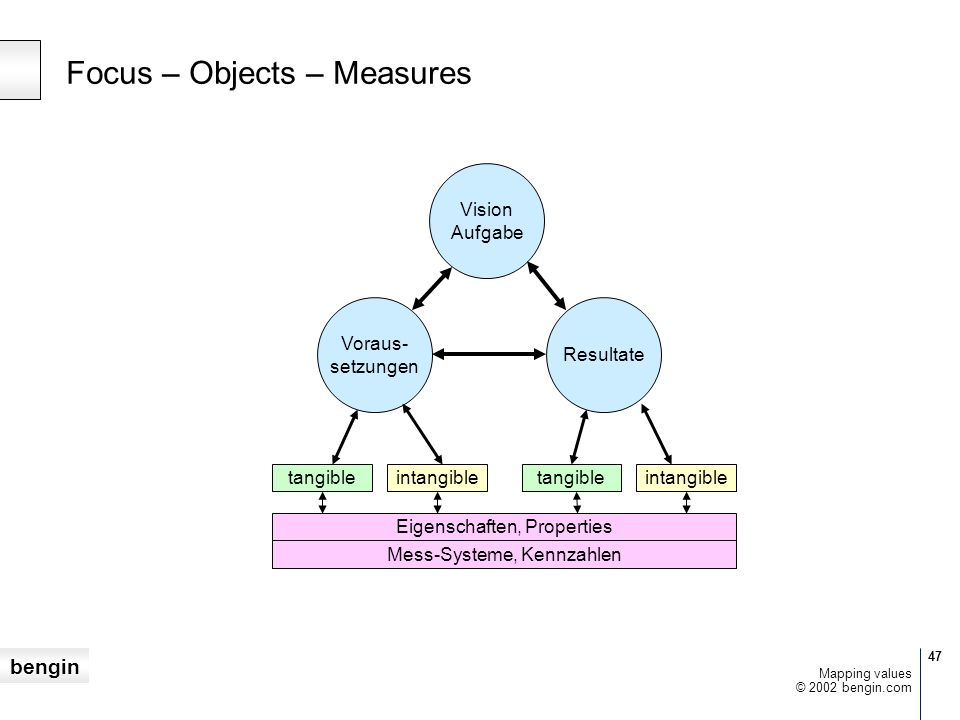 Focus – Objects – Measures
