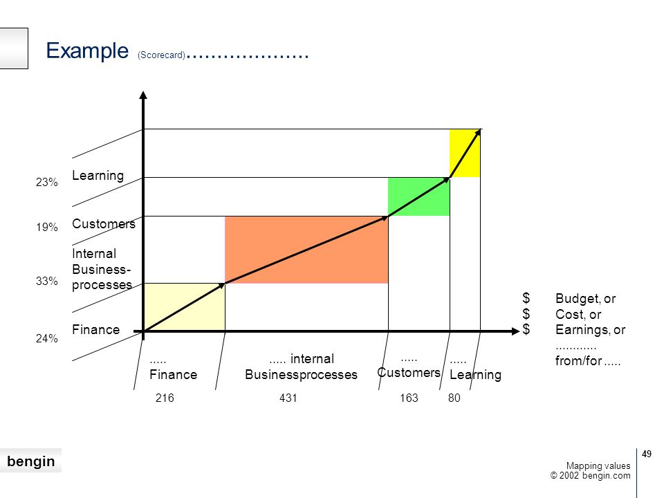 Example (Scorecard).................... Learning Customers