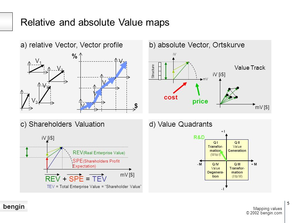 Relative and absolute Value maps