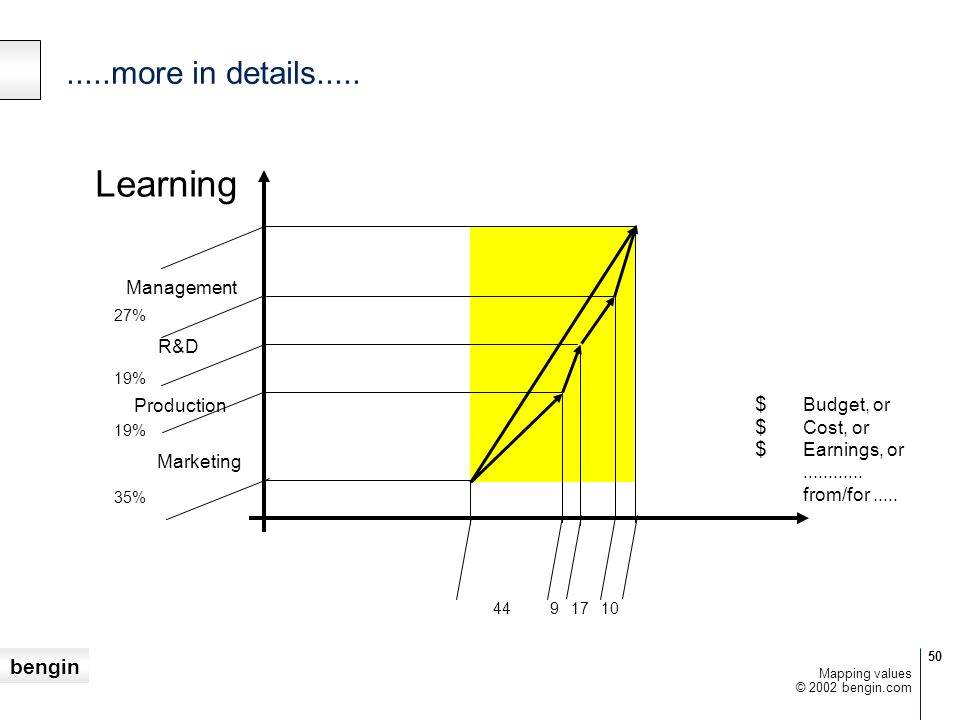 Learning .....more in details..... Management R&D Production