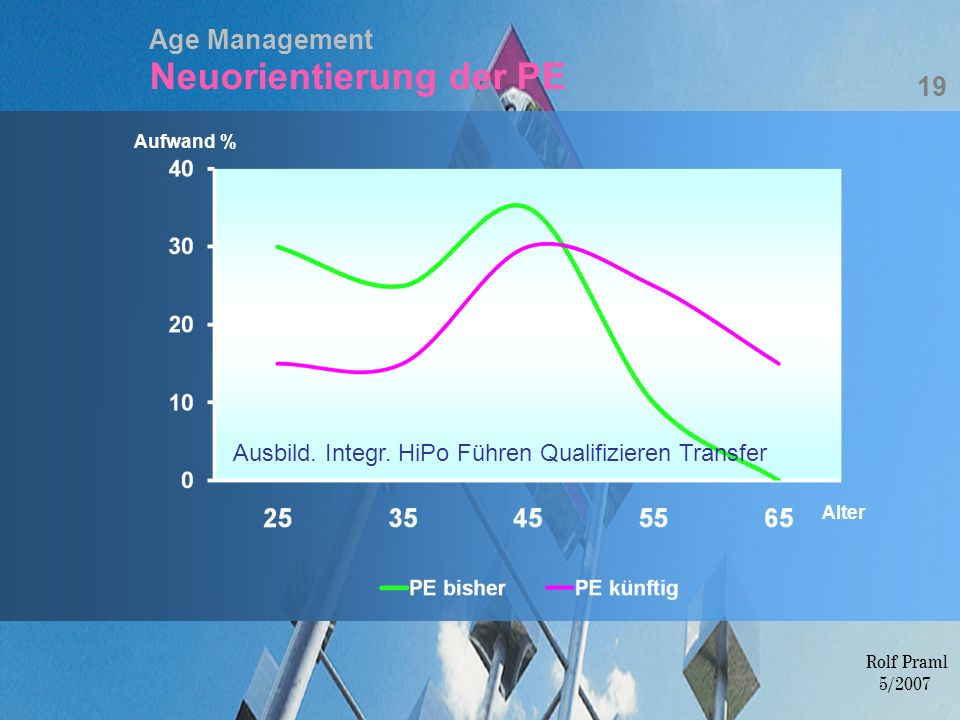 Age Management Neuorientierung der PE