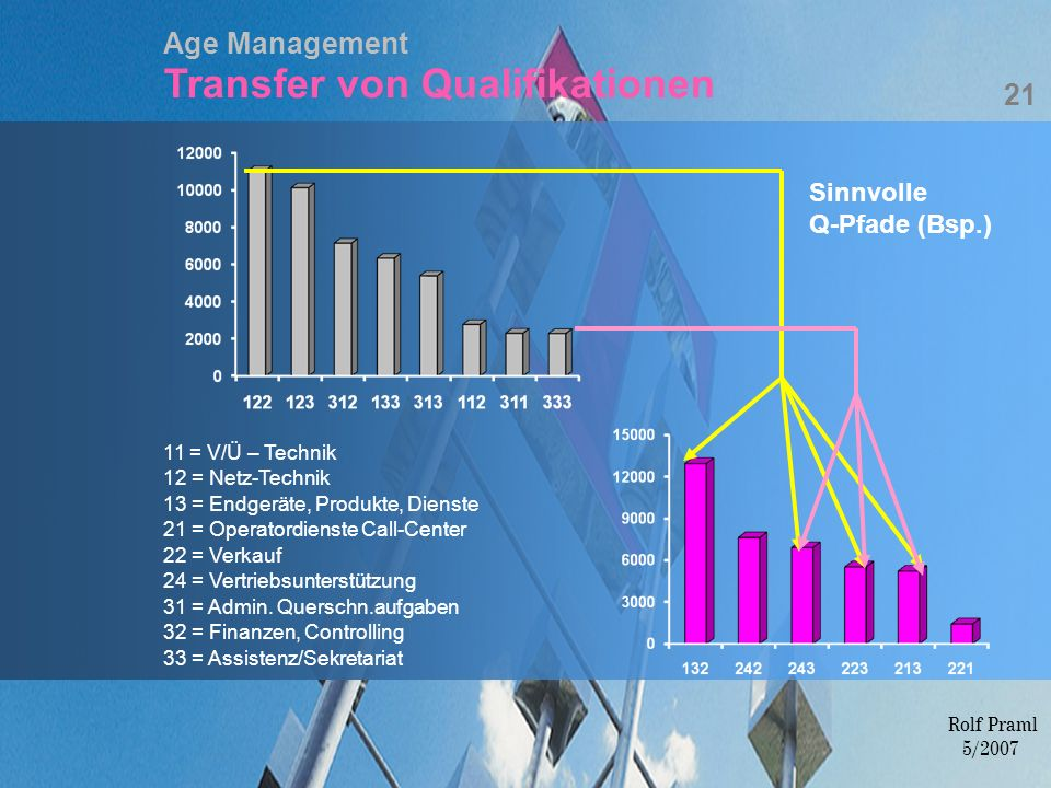 Age Management Transfer von Qualifikationen