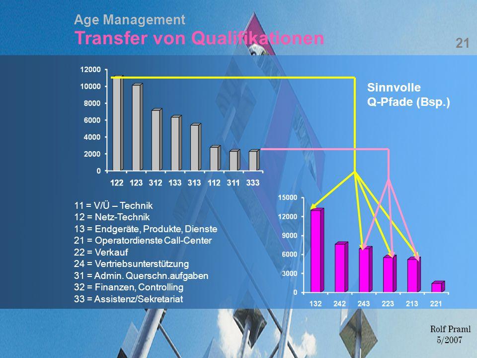 Age Management Transfer von Qualifikationen