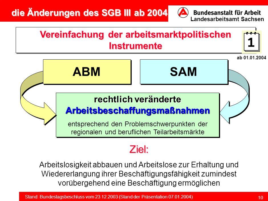 ABM SAM Ziel: Vereinfachung der arbeitsmarktpolitischen Instrumente