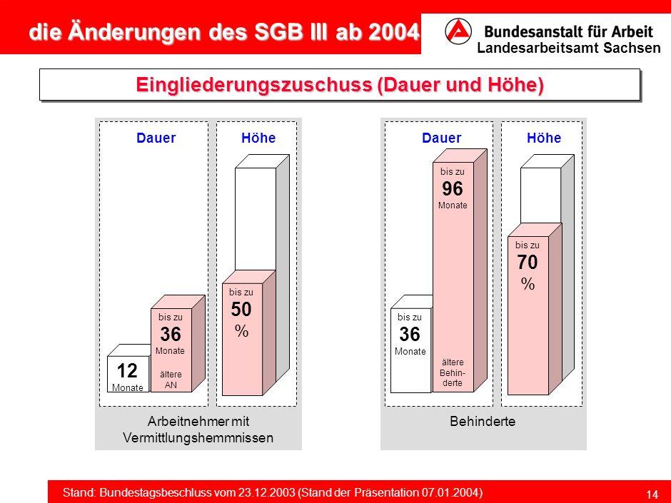 Eingliederungszuschuss (Dauer und Höhe)