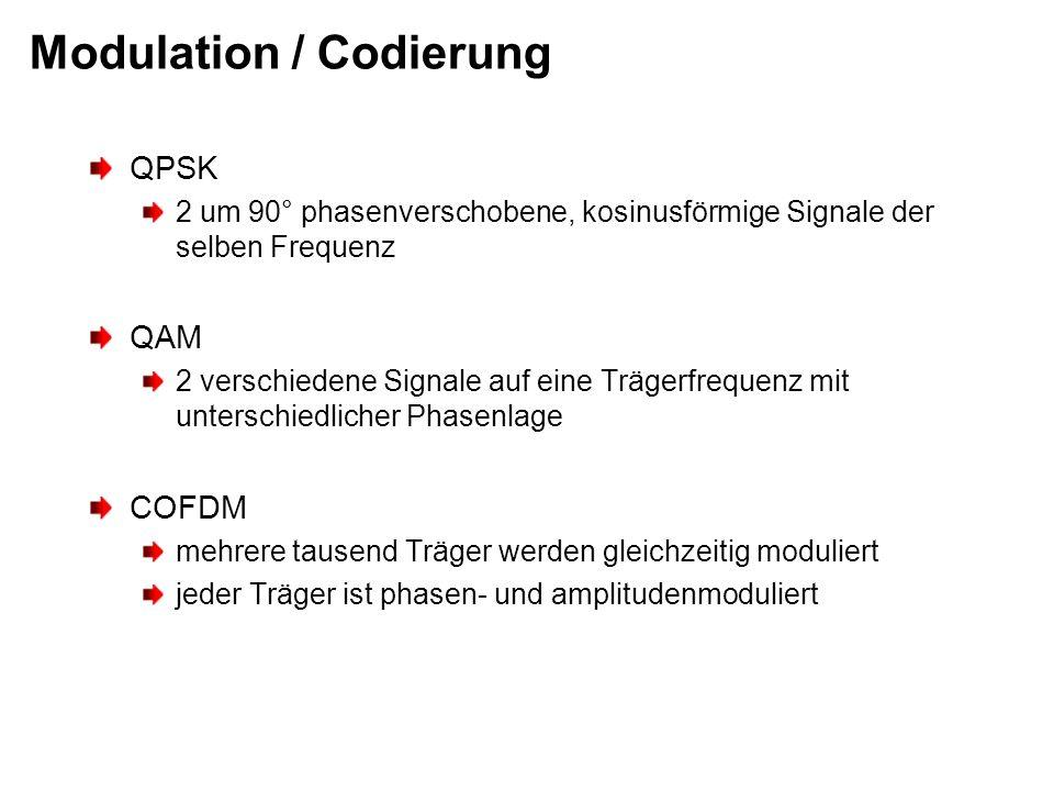 Modulation / Codierung