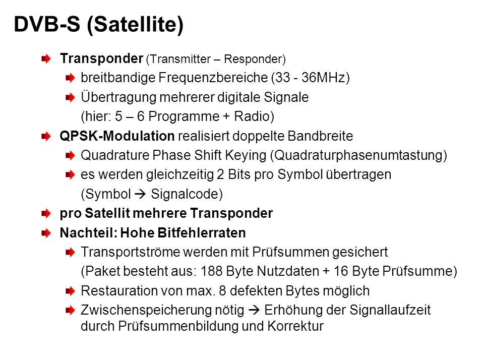DVB-S (Satellite) Transponder (Transmitter – Responder)