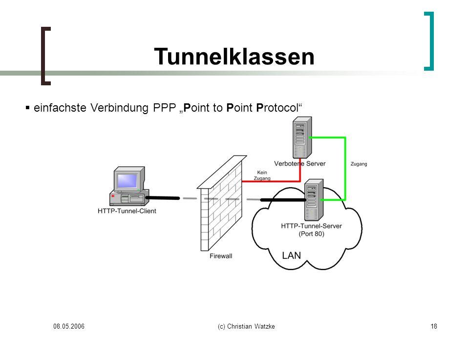 """Tunnelklassen einfachste Verbindung PPP """"Point to Point Protocol"""