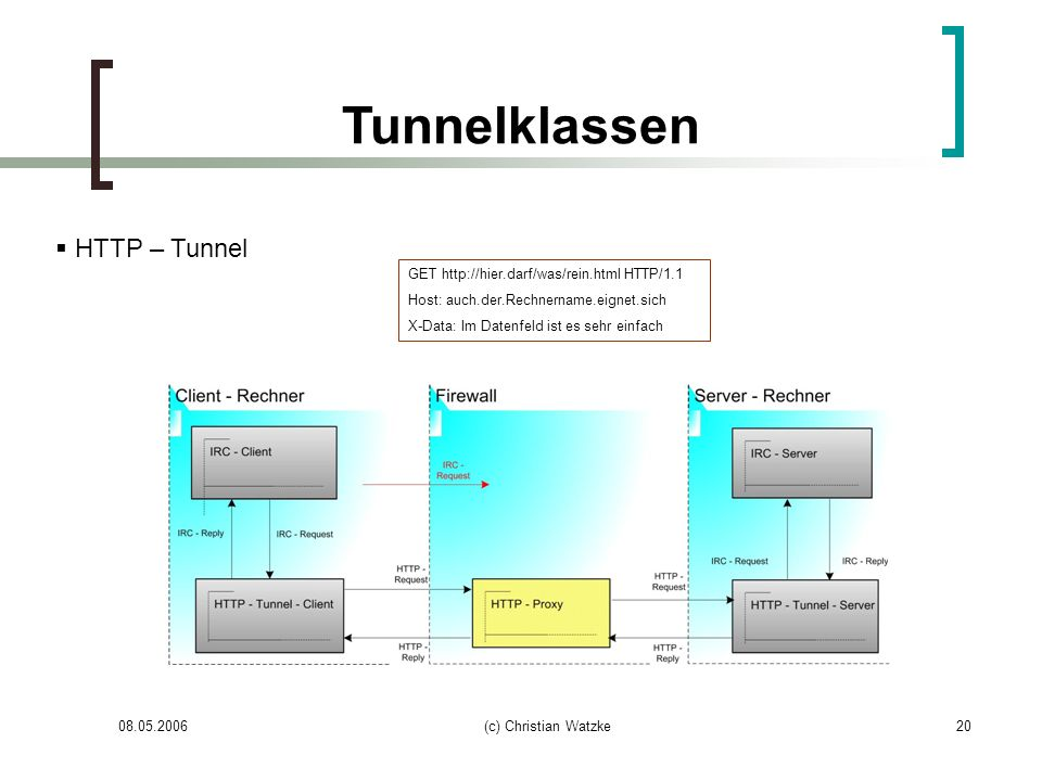 Tunnelklassen HTTP – Tunnel