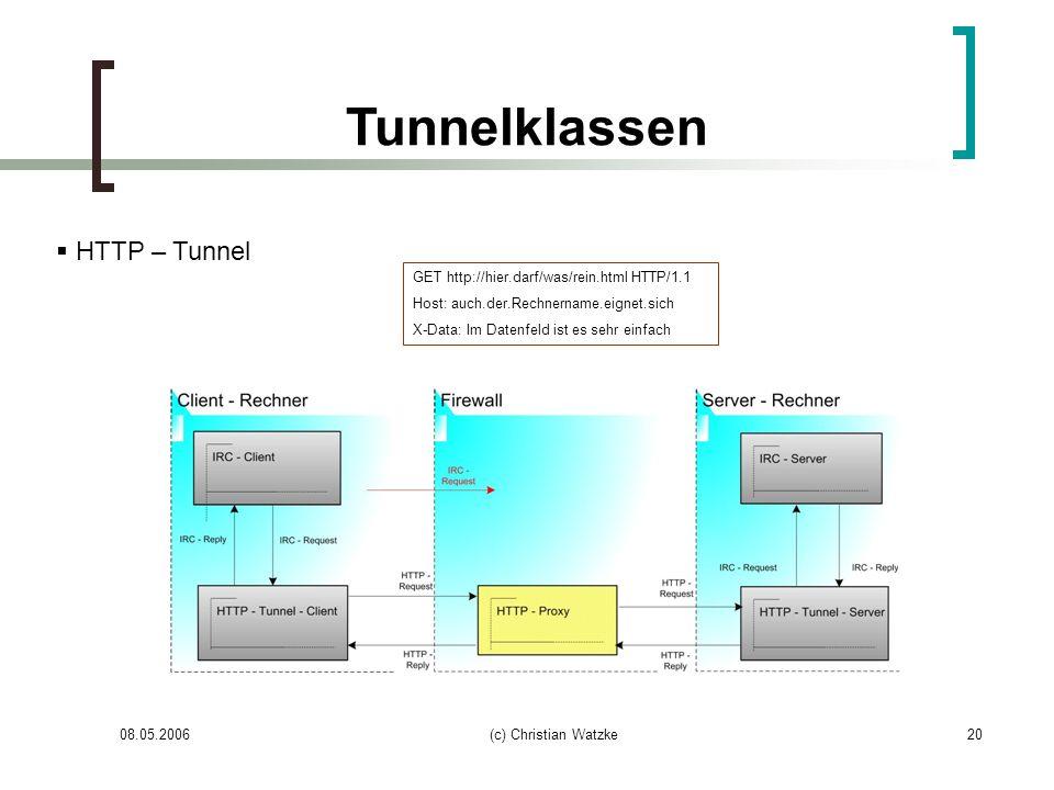 Tunnelklassen HTTP – Tunnel