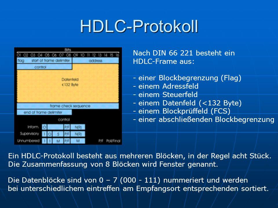 HDLC-Protokoll Nach DIN 66 221 besteht ein HDLC-Frame aus: