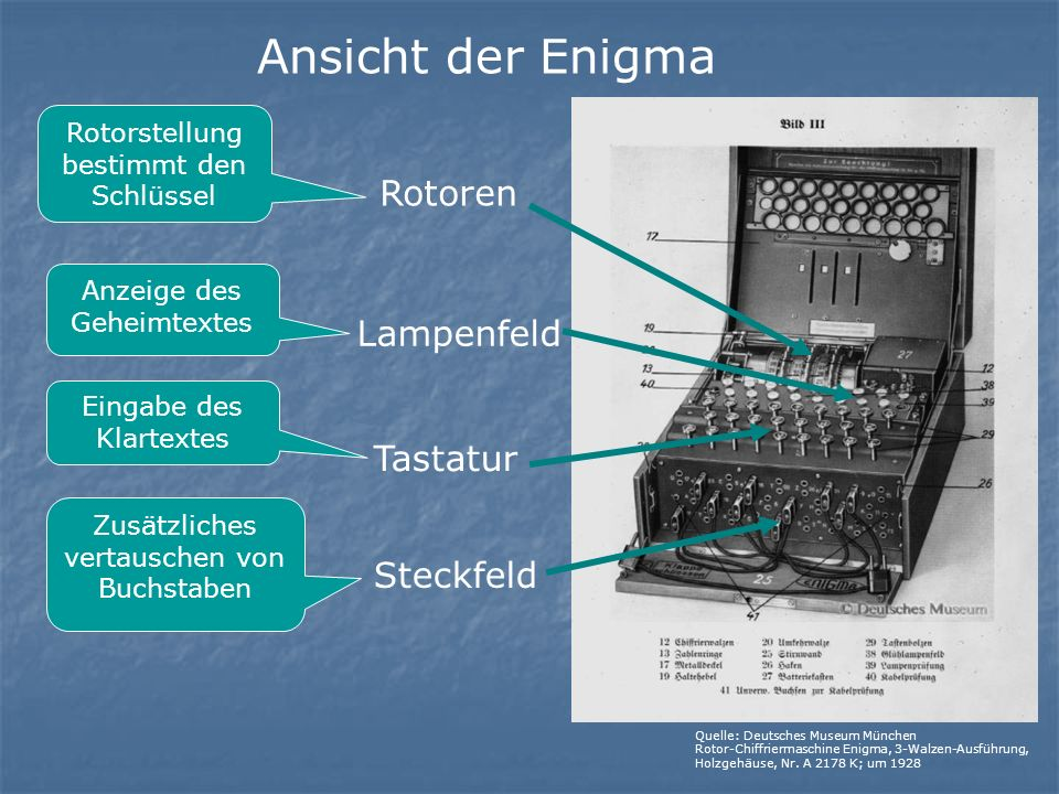 Ansicht der Enigma Rotoren Lampenfeld Tastatur Steckfeld