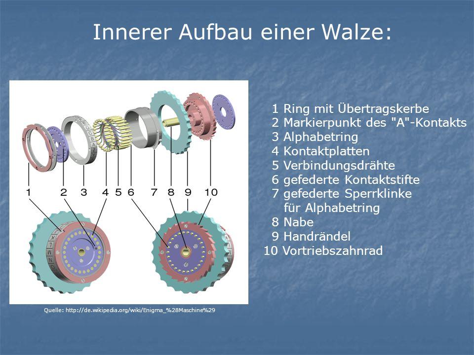 Innerer Aufbau einer Walze: