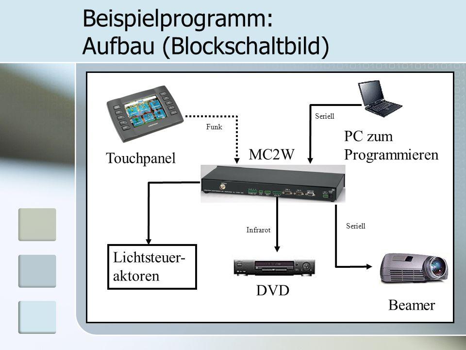 Beispielprogramm: Aufbau (Blockschaltbild)