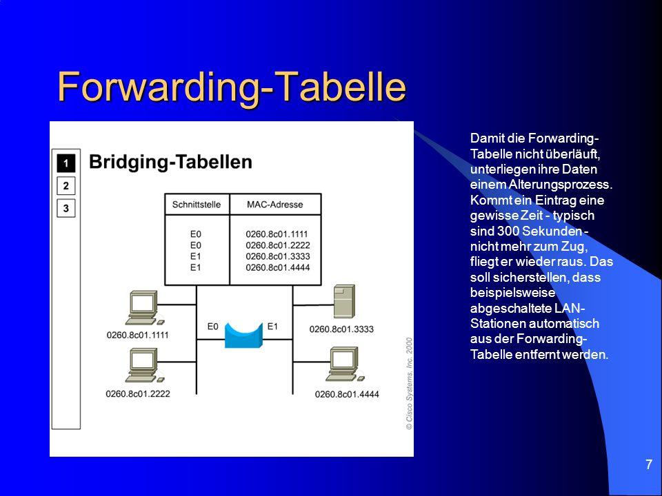 Forwarding-Tabelle