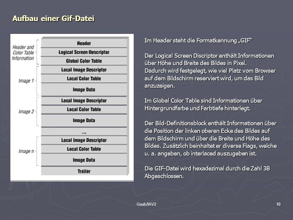 Aufbau einer Gif-Datei