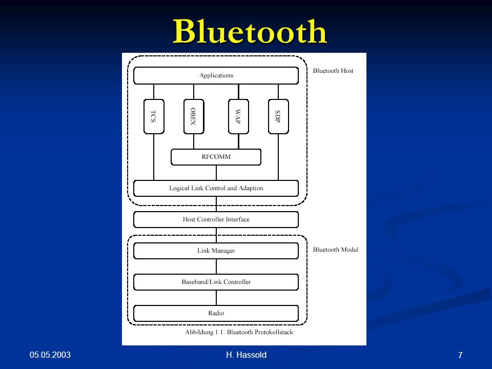 Bluetooth 05.05.2003 H. Hassold