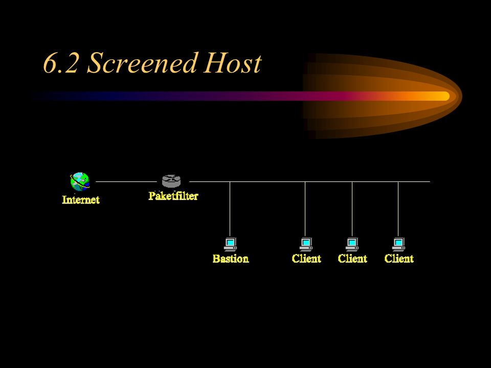 6.2 Screened Host 6.1