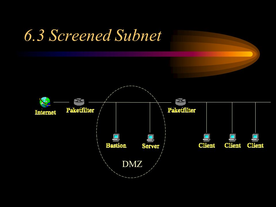 6.3 Screened Subnet 6.1 DMZ