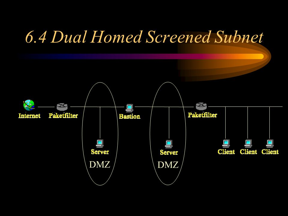 6.4 Dual Homed Screened Subnet