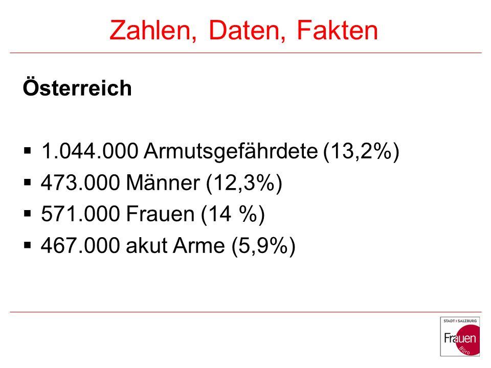 Zahlen, Daten, Fakten Österreich 1.044.000 Armutsgefährdete (13,2%)