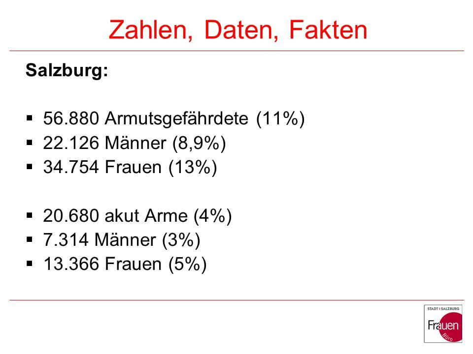 Zahlen, Daten, Fakten Salzburg: 56.880 Armutsgefährdete (11%)
